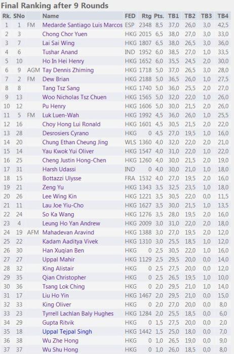 hkoc2016-results